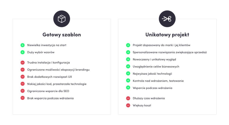 gotowy szablon aunikatowy projekt strony, jak uruchomic sklep www, projektowanie marki sklepu